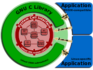 Linux kernel System Call Interface and glibc.png